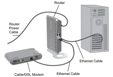 networking,IT Support, router