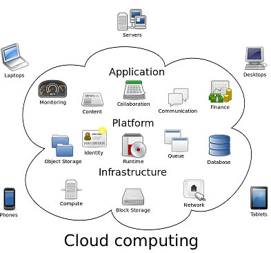IT support,cloud computing