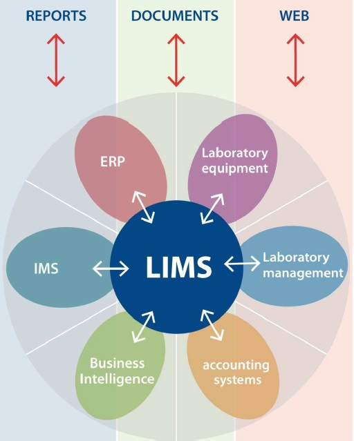 LIMS Features, Annapolis, MD